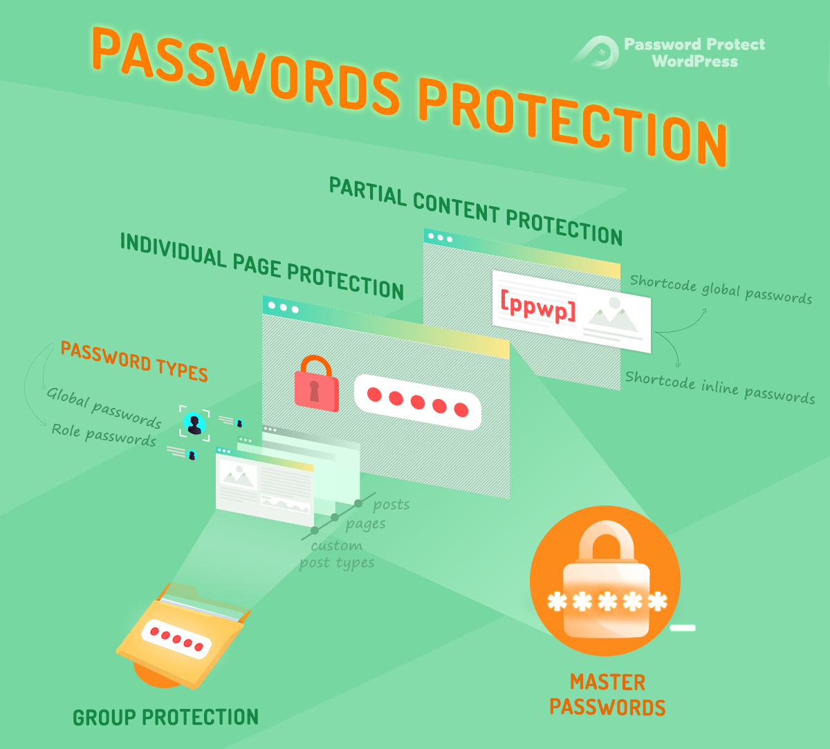 PPWP Pro Glossary: Password Protection