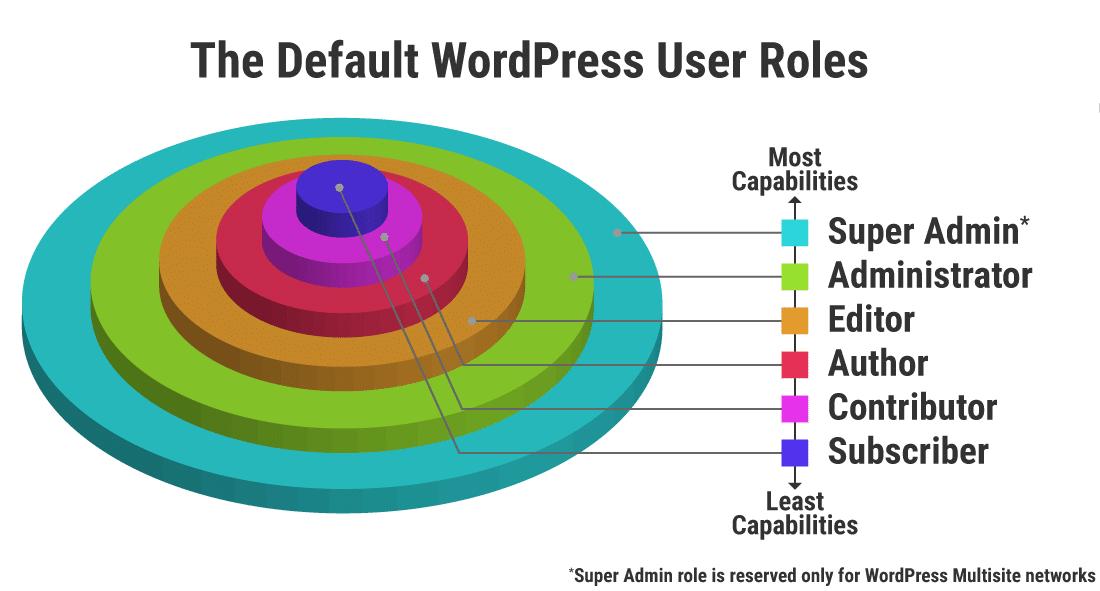 default WordPress user roles