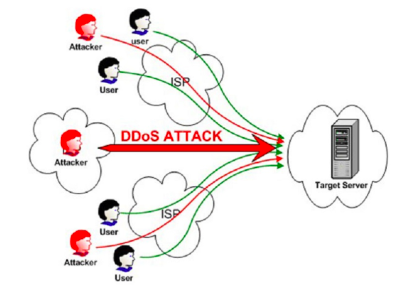 ppwp-what-is-ddos-attack