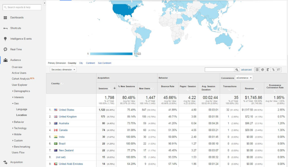 Google Analytics session by country