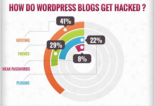 factors on WordPress security mistakes